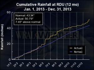 krdu_cumulative_rainfall-400x300